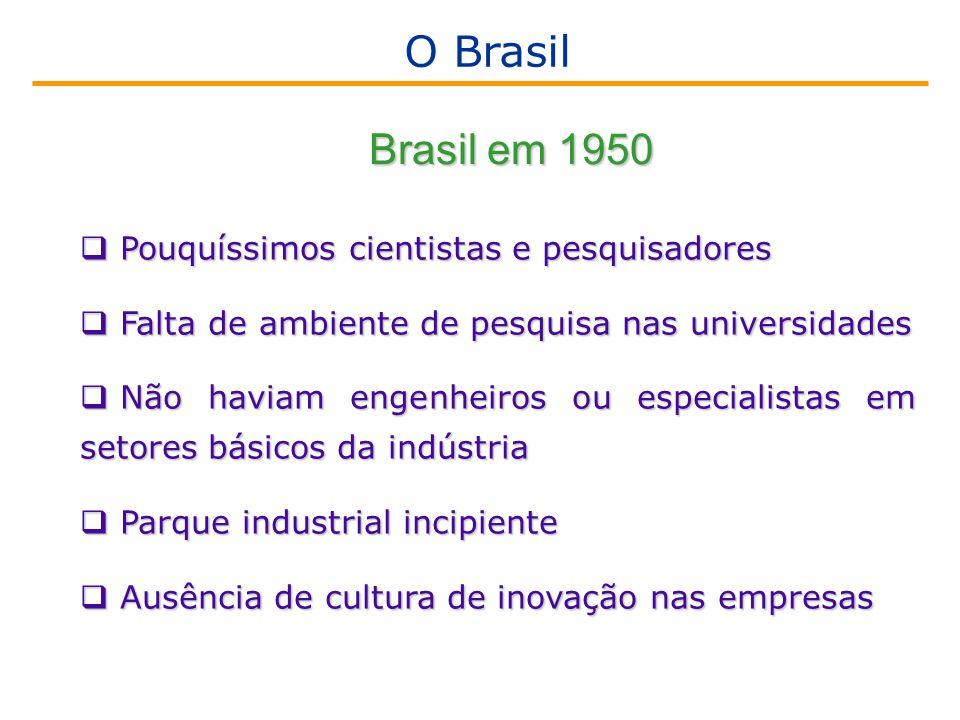O Brasil Brasil em 1950 Pouquíssimos cientistas e pesquisadores