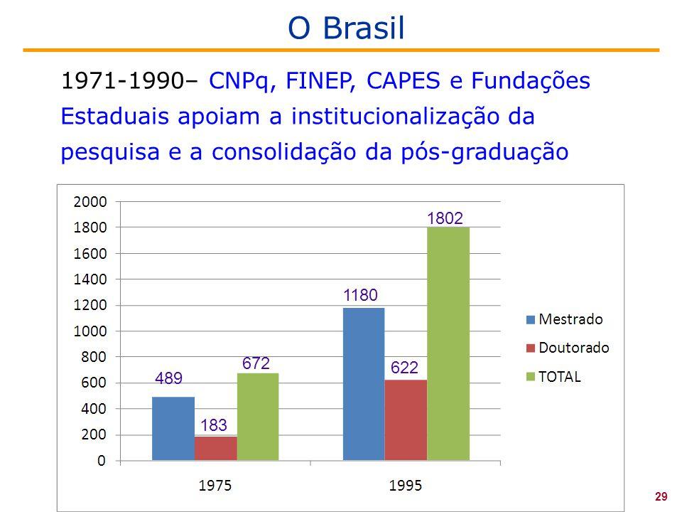O Brasil 1971-1990– CNPq, FINEP, CAPES e Fundações Estaduais apoiam a institucionalização da pesquisa e a consolidação da pós-graduação.