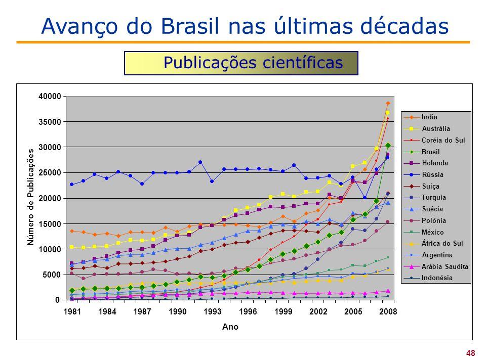Avanço do Brasil nas últimas décadas
