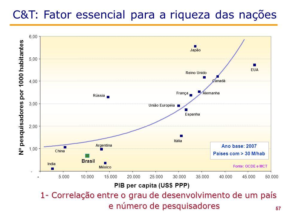 Nº pesquisadores por 1000 habitantes PIB per capita (US$ PPP)