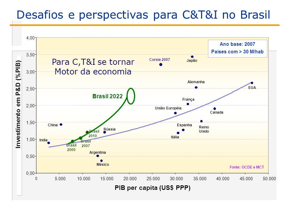 Investimento em P&D (%PIB)