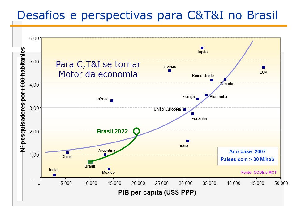 PIB per capita (US$ PPP) Nº pesquisadores por 1000 habitantes