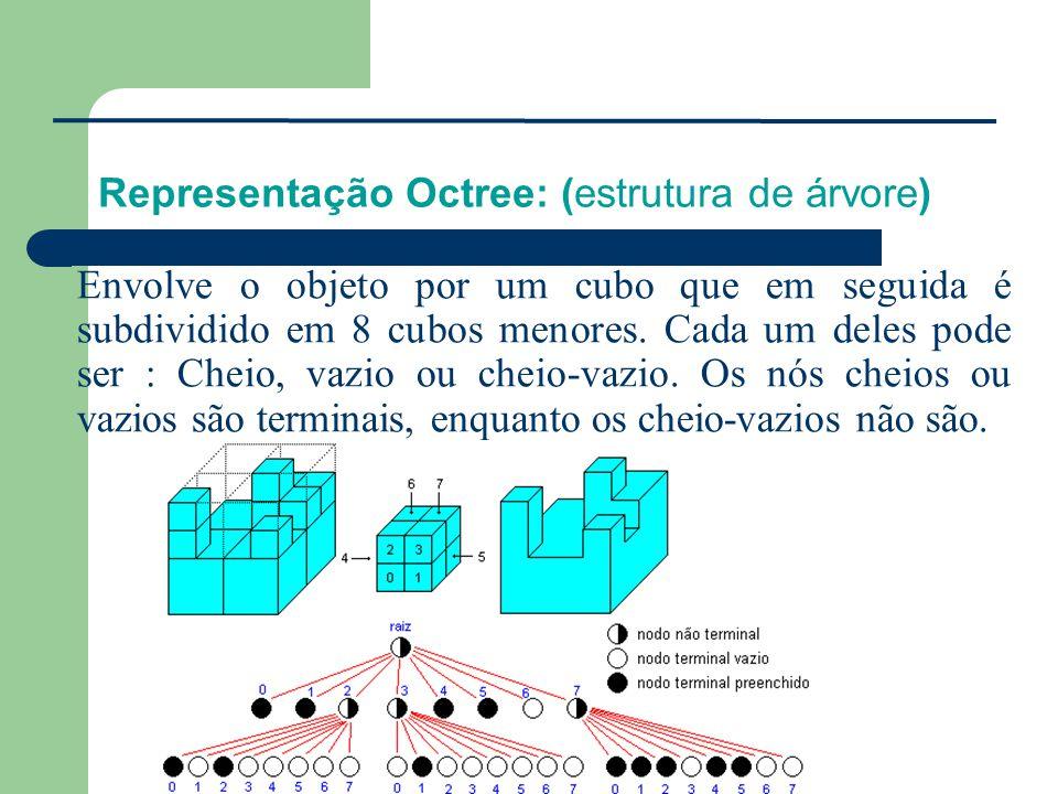 Representação Octree: (estrutura de árvore)