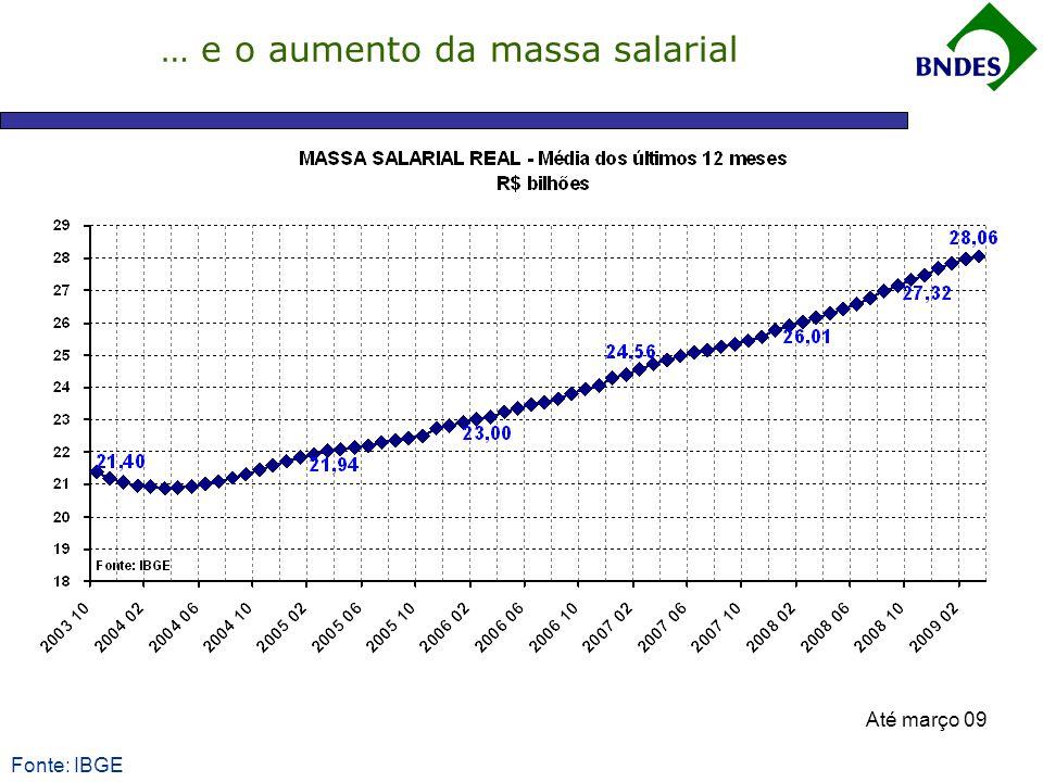 … e o aumento da massa salarial