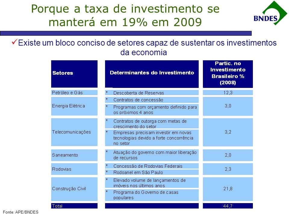 Porque a taxa de investimento se manterá em 19% em 2009