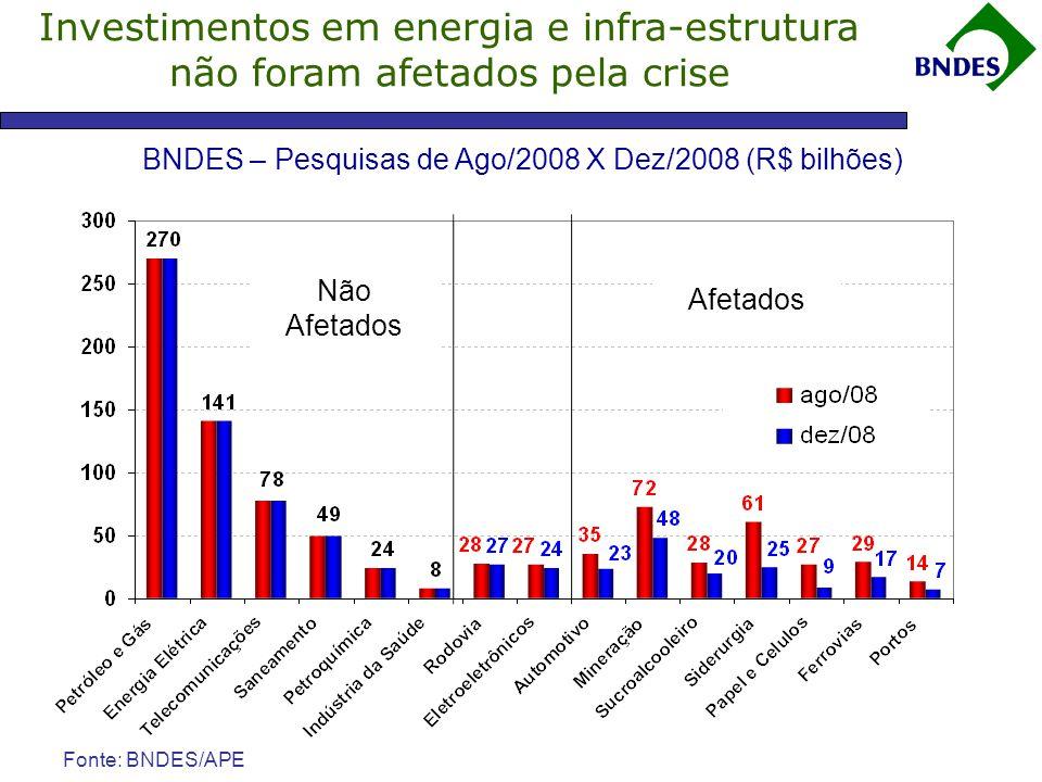 BNDES – Pesquisas de Ago/2008 X Dez/2008 (R$ bilhões)