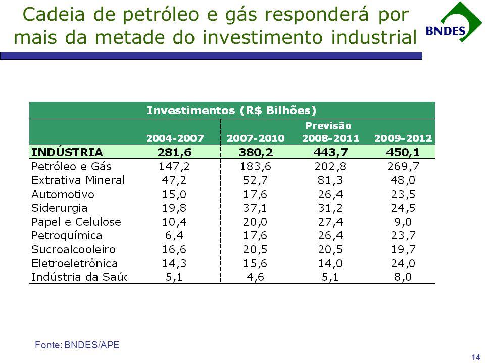 Cadeia de petróleo e gás responderá por mais da metade do investimento industrial