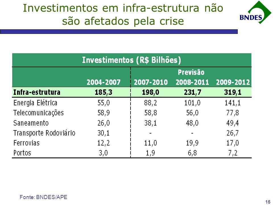Investimentos em infra-estrutura não são afetados pela crise