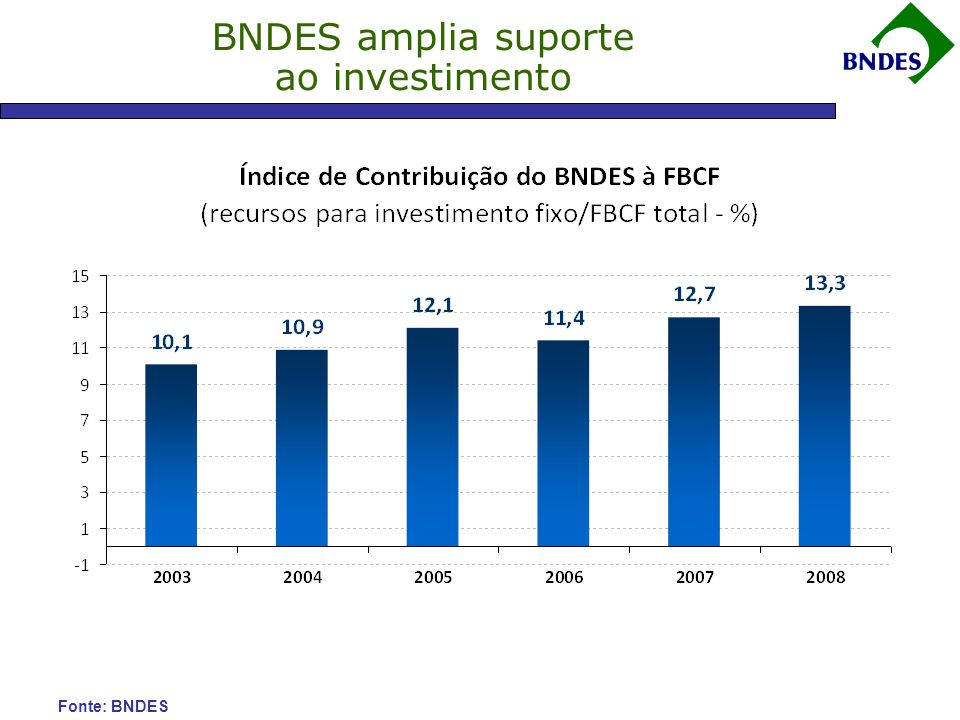 BNDES amplia suporte ao investimento Fonte: BNDES FONTE: FGV