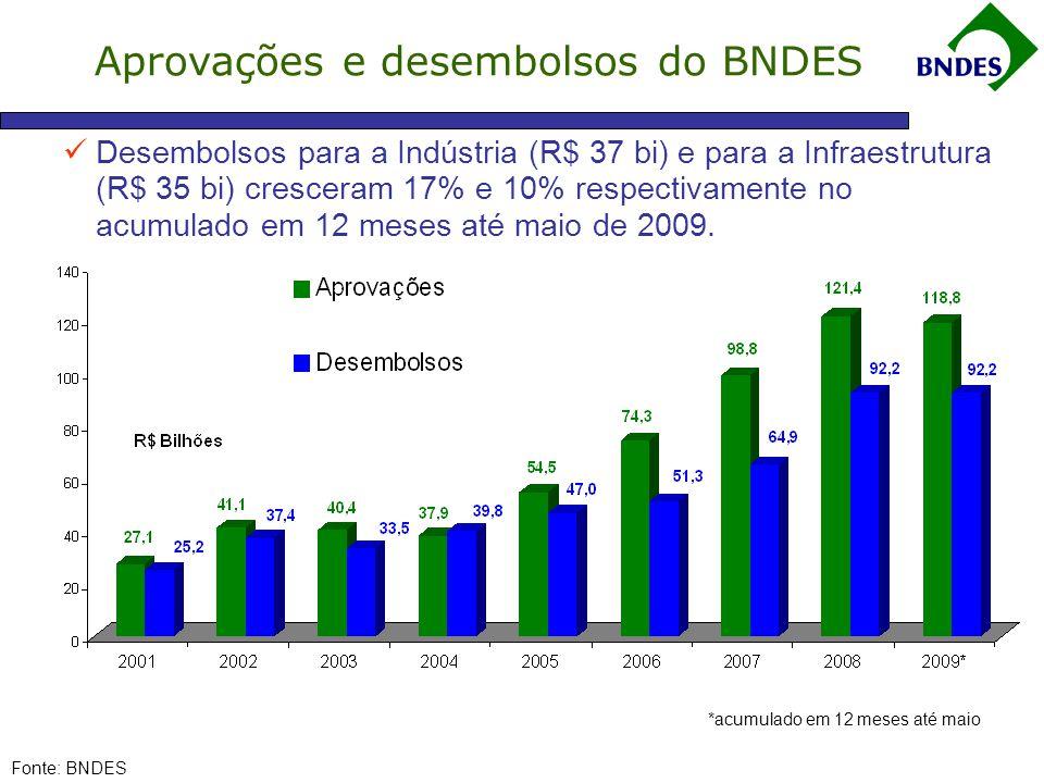 Aprovações e desembolsos do BNDES