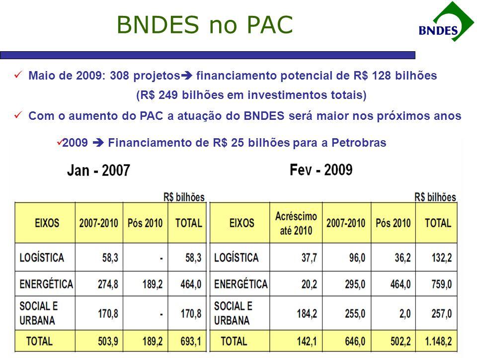 (R$ 249 bilhões em investimentos totais)