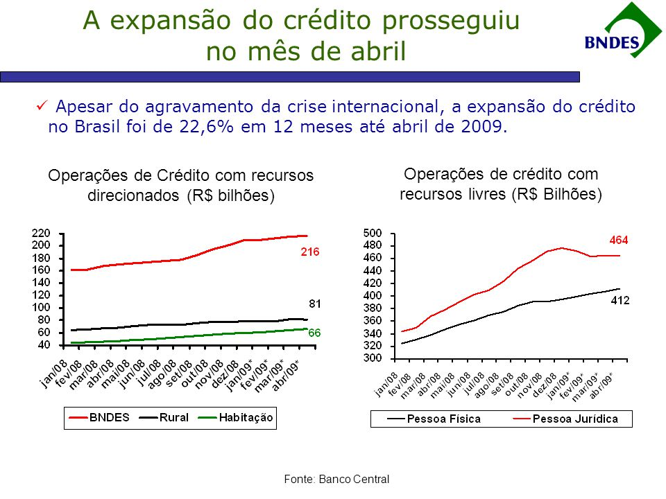 A expansão do crédito prosseguiu no mês de abril