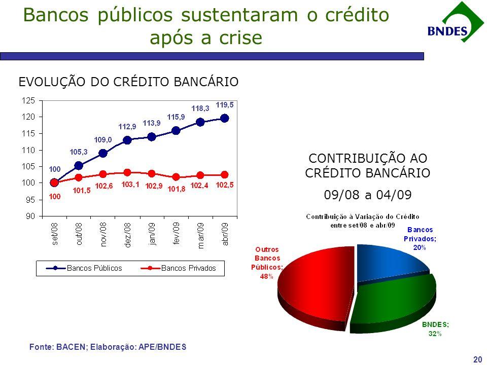 Bancos públicos sustentaram o crédito após a crise