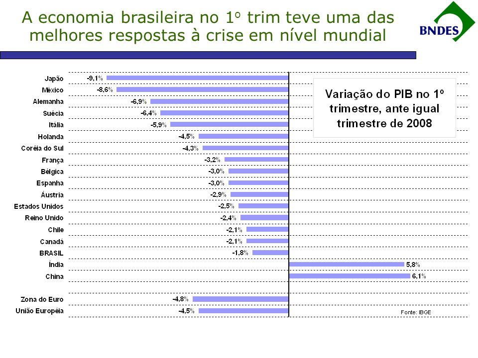 A economia brasileira no 1o trim teve uma das melhores respostas à crise em nível mundial