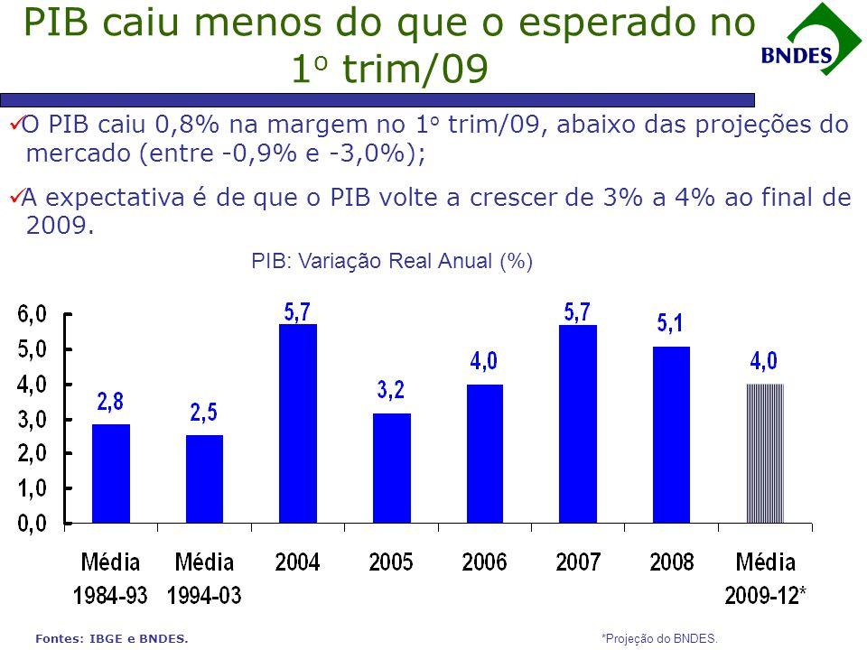 PIB caiu menos do que o esperado no 1o trim/09