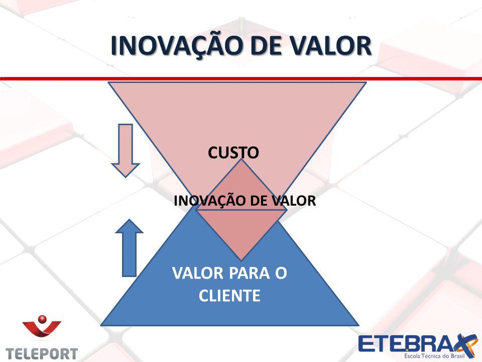 INOVAÇÃO DE VALOR CUSTO INOVAÇÃO DE VALOR VALOR PARA O CLIENTE