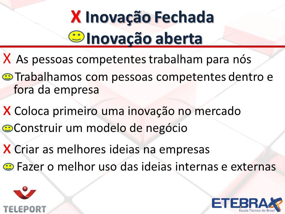 X Inovação Fechada Inovação aberta