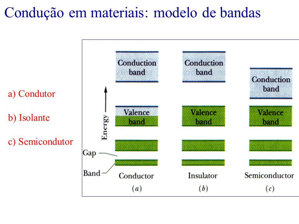 Condução em materiais: modelo de bandas
