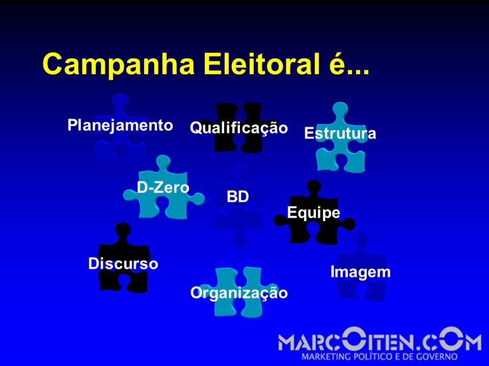 Campanha Eleitoral é... Planejamento Qualificação Estrutura D-Zero BD