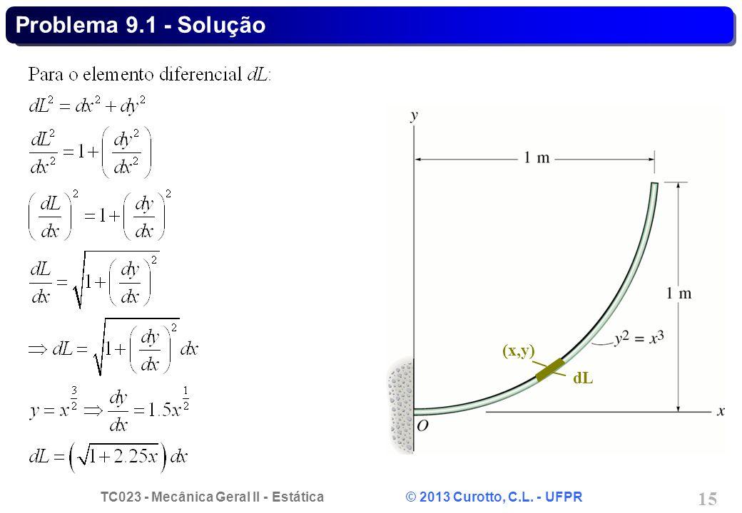 Problema 9.1 - Solução dL (x,y)
