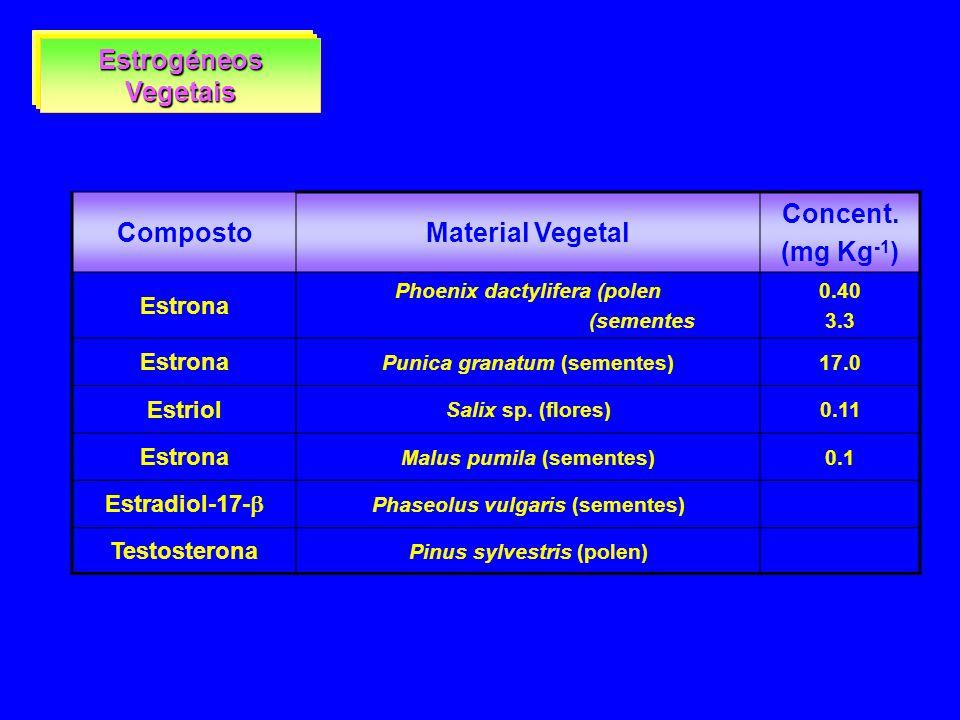 Estrogéneos Vegetais Composto Material Vegetal Concent. (mg Kg-1)