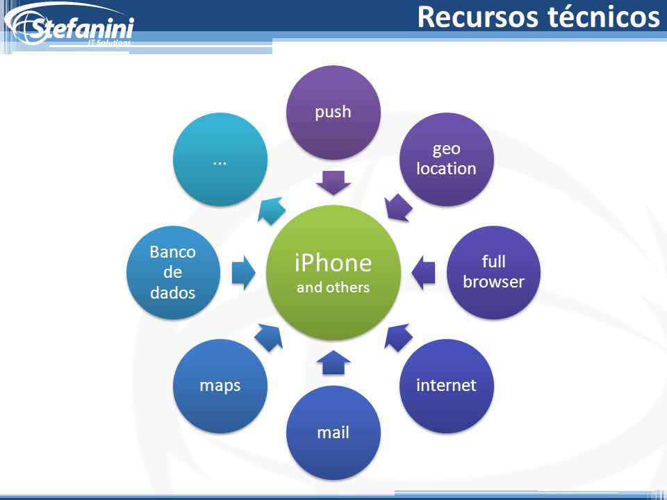 Recursos técnicos iPhone and others push geo location full browser