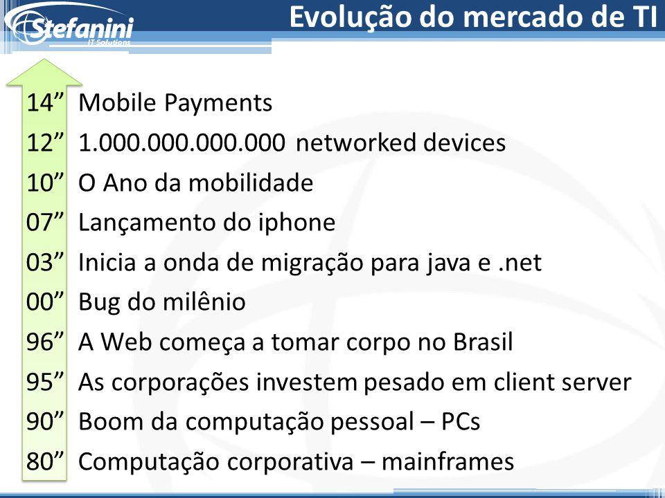 Evolução do mercado de TI