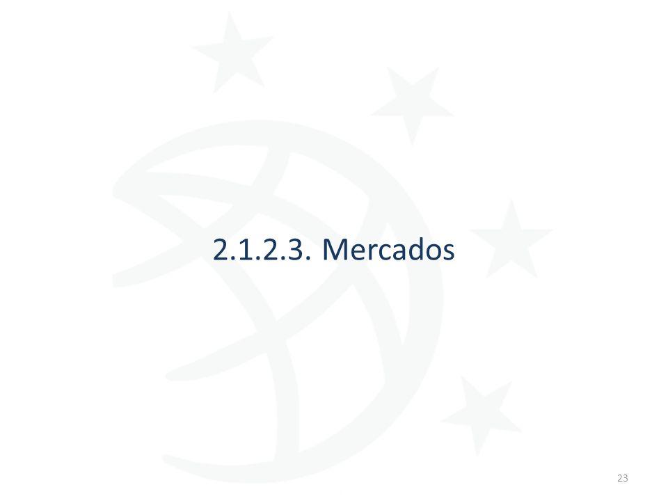2.1.2.3. Mercados