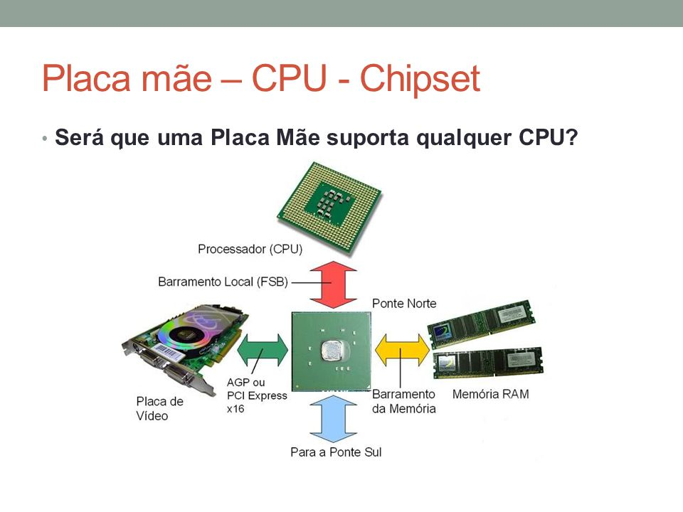 Placa mãe – CPU - Chipset