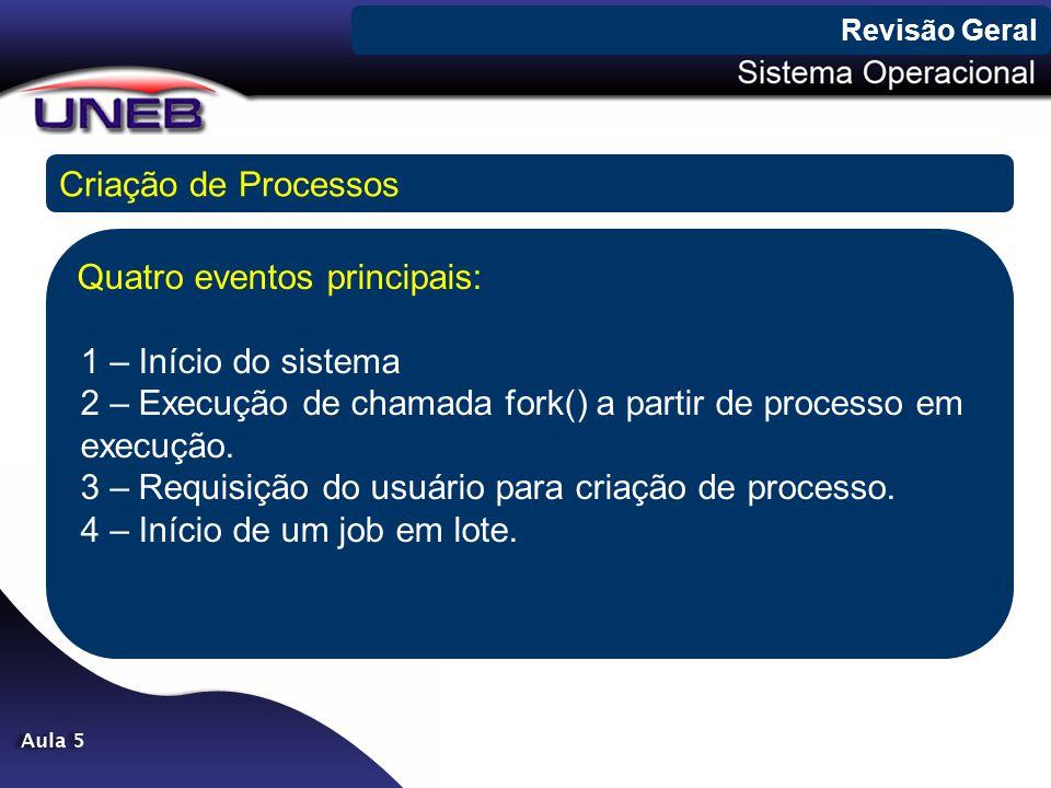 Revisão Geral Criação de Processos.