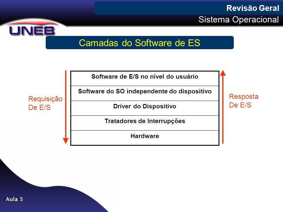 Camadas do Software de ES