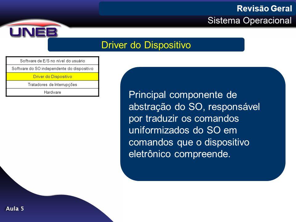 Revisão Geral Driver do Dispositivo. Software de E/S no nível do usuário. Software do SO independente do dispositivo.