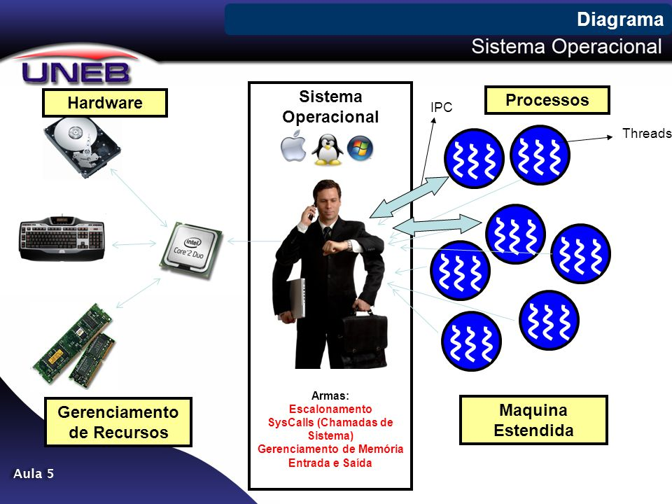 Diagrama Sistema Operacional Processos Hardware