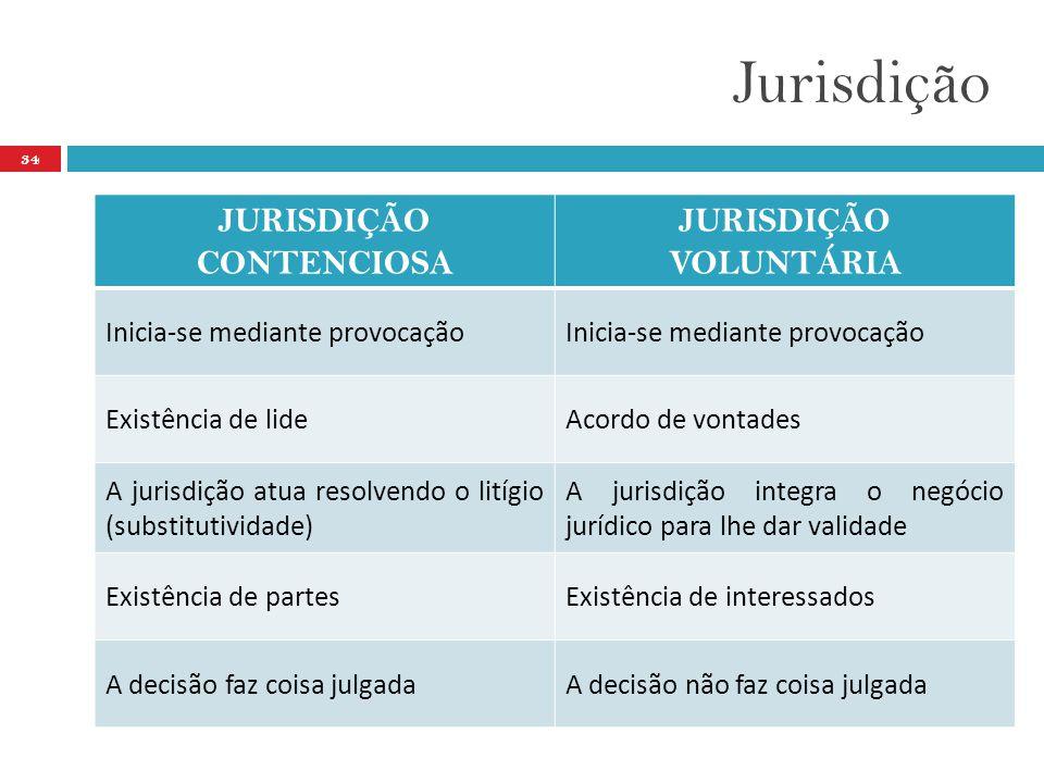 JURISDIÇÃO CONTENCIOSA JURISDIÇÃO VOLUNTÁRIA