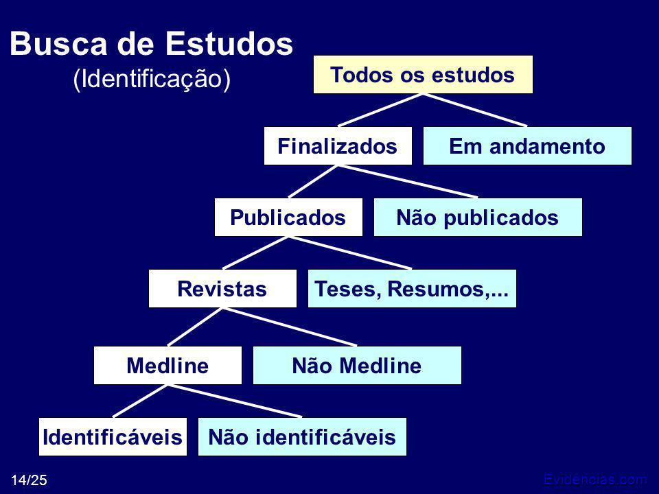 Busca de Estudos (Identificação)