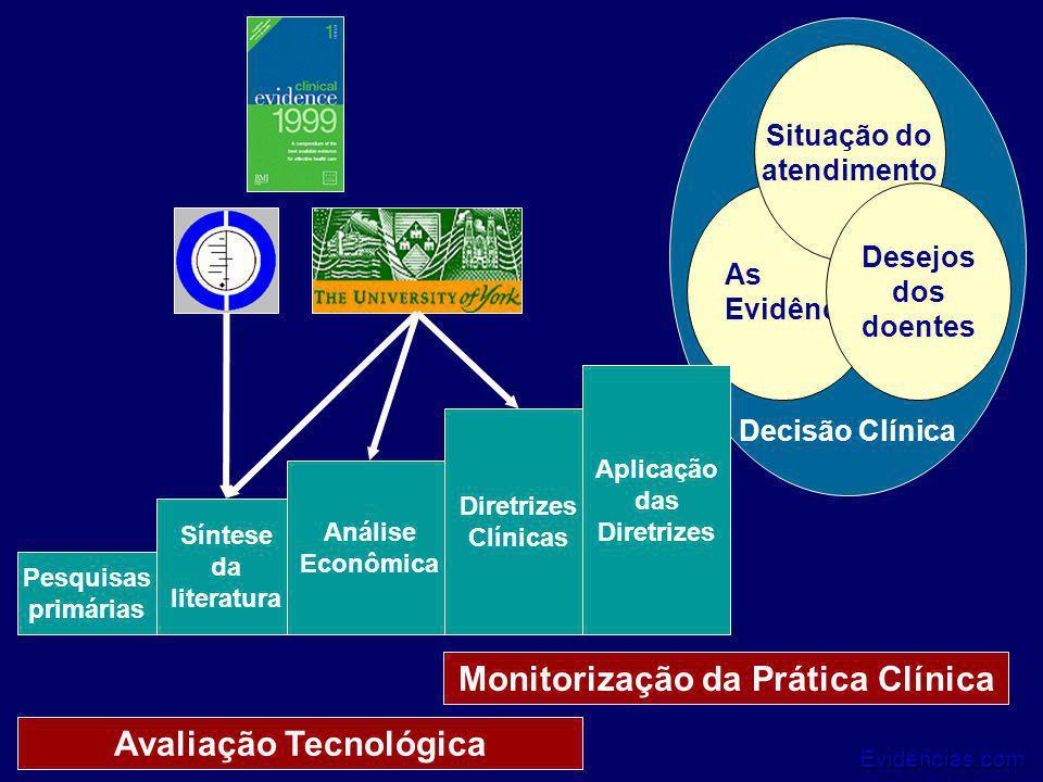 Monitorização da Prática Clínica Avaliação Tecnológica