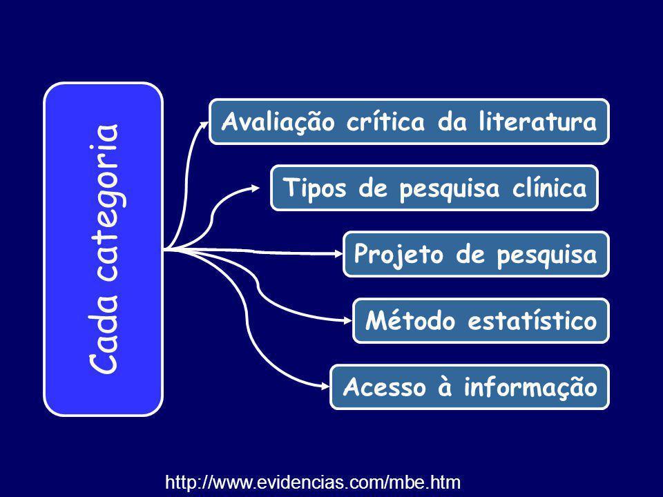 Avaliação crítica da literatura Tipos de pesquisa clínica