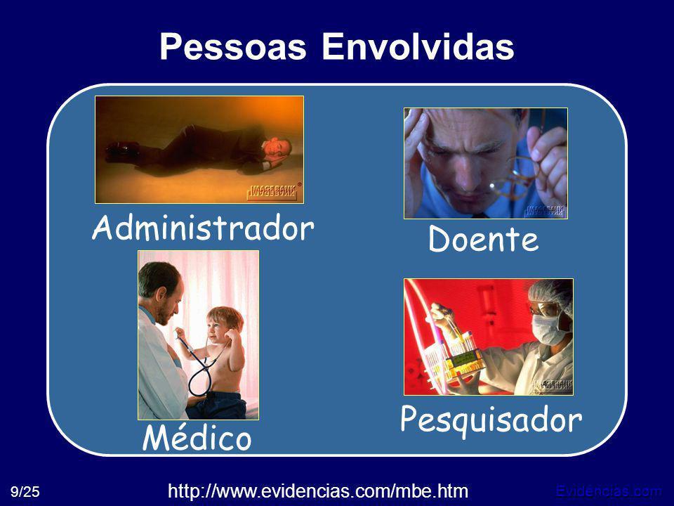 Pessoas Envolvidas Administrador Doente Pesquisador Médico