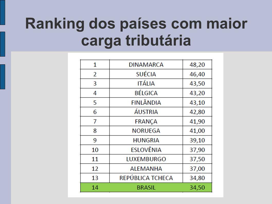 Ranking dos países com maior carga tributária