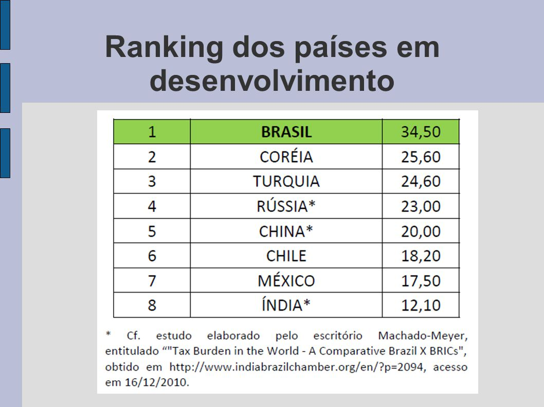 Ranking dos países em desenvolvimento