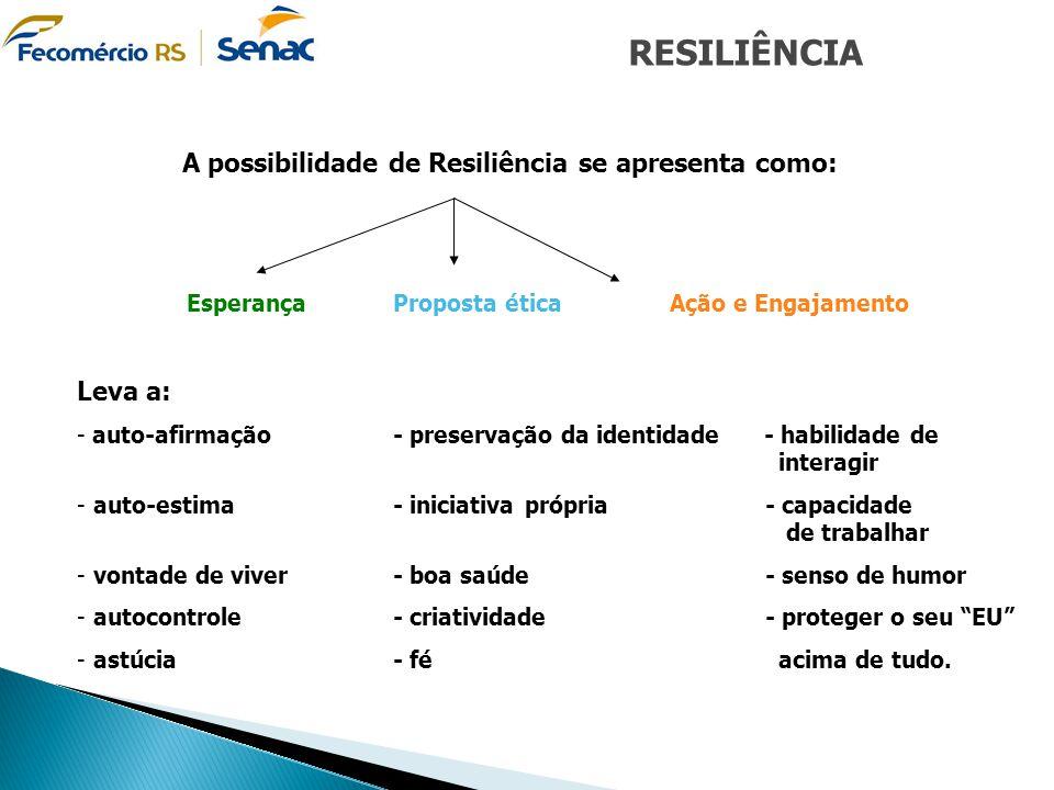 A possibilidade de Resiliência se apresenta como: