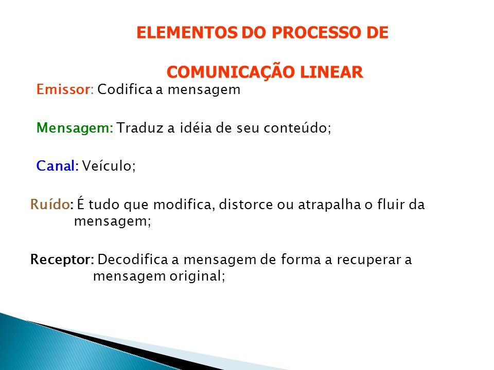 ELEMENTOS DO PROCESSO DE