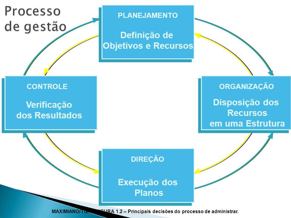 Processo de gestão Definição de Objetivos e Recursos Disposição dos
