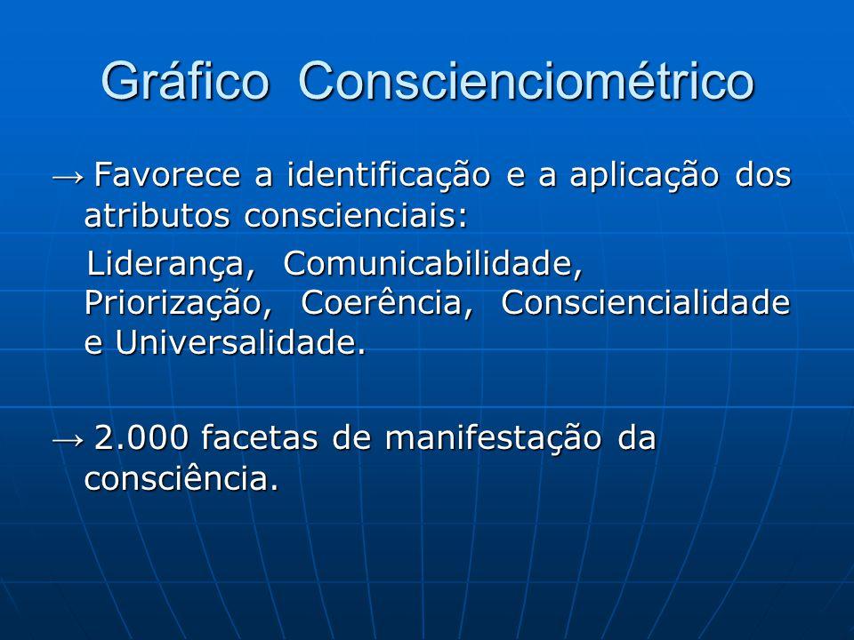 Gráfico Conscienciométrico