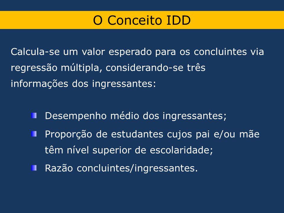 O Conceito IDD Calcula-se um valor esperado para os concluintes via regressão múltipla, considerando-se três informações dos ingressantes: