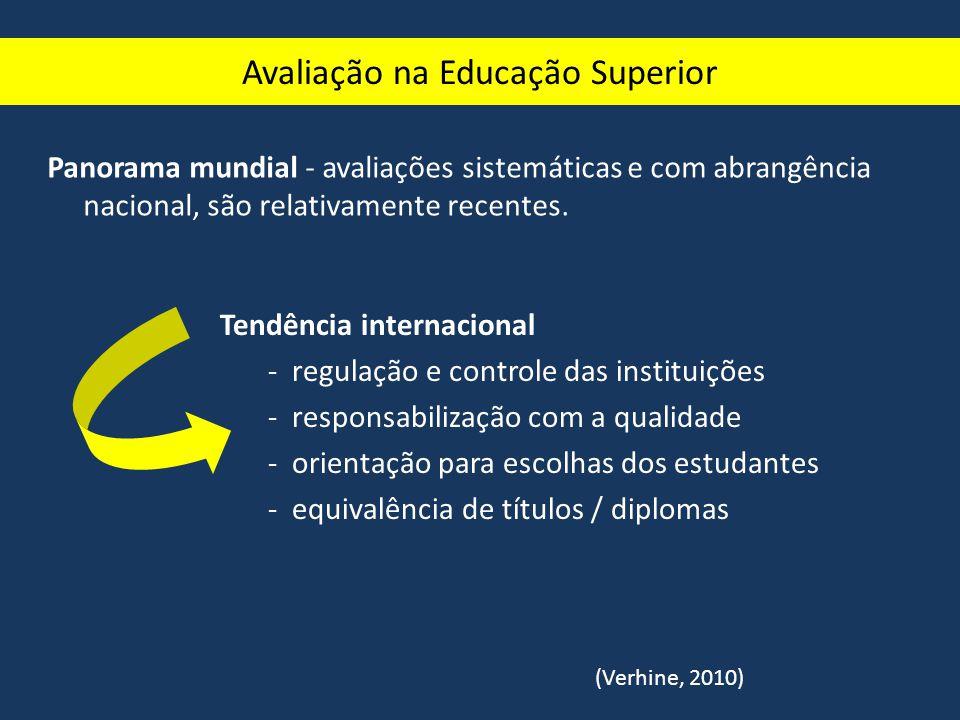 Avaliação na Educação Superior