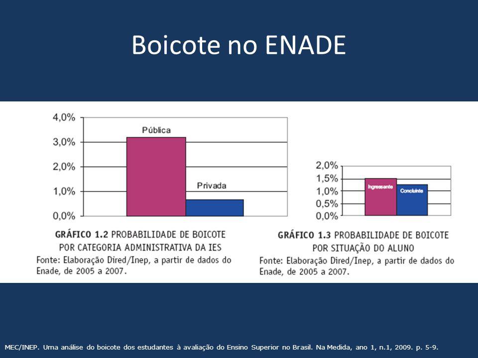 Boicote no ENADE MEC/INEP.