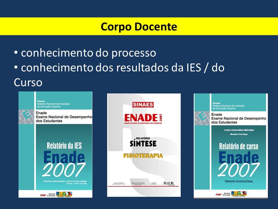 Corpo Docente conhecimento do processo conhecimento dos resultados da IES / do Curso