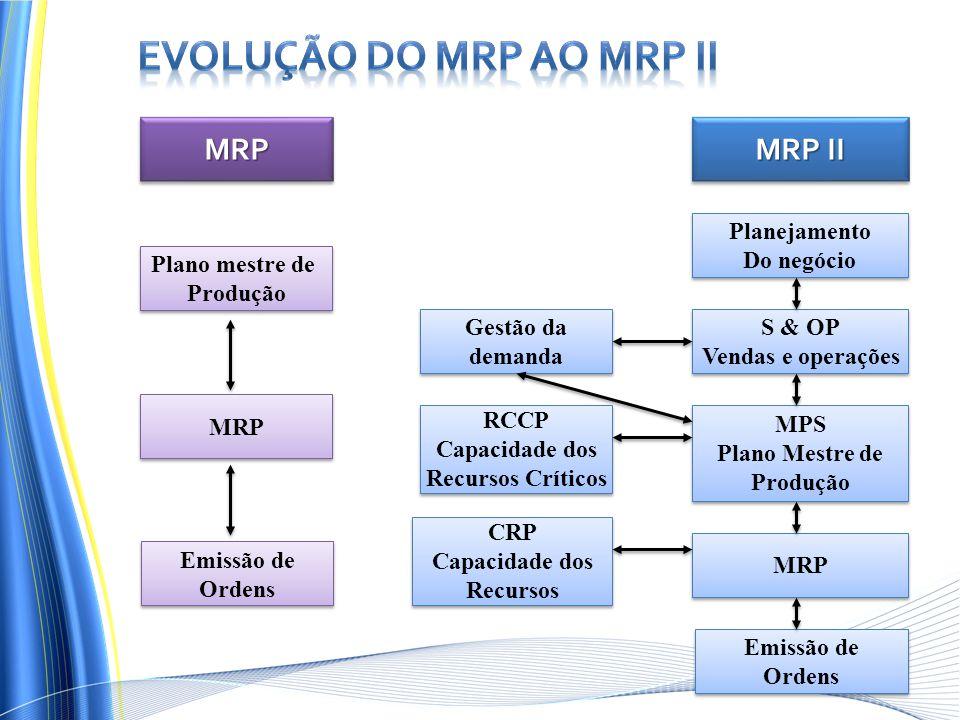 Evolução do MRP ao MRP II