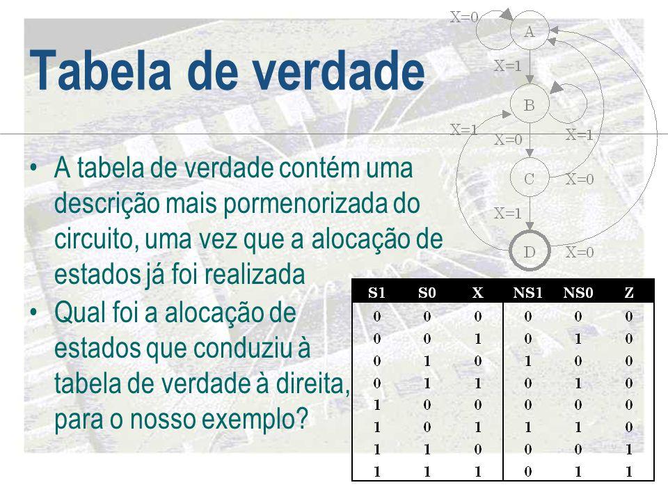 Tabela de verdade A tabela de verdade contém uma descrição mais pormenorizada do circuito, uma vez que a alocação de estados já foi realizada.